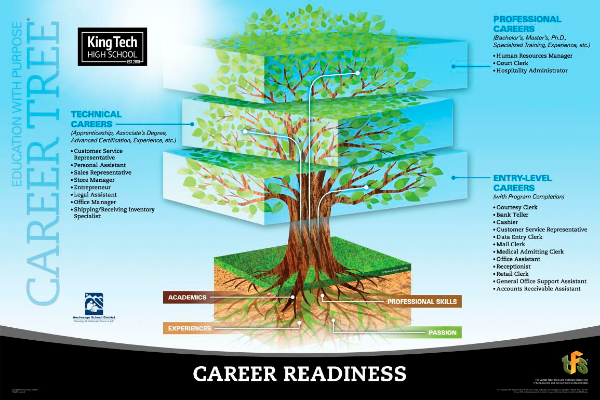 Career Readiness Career Tree