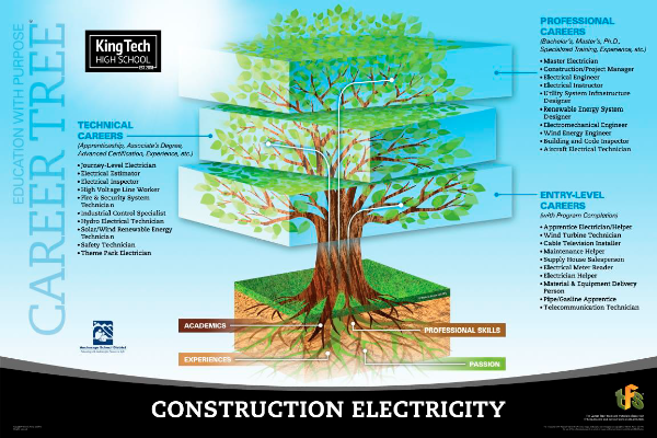 Construction Electricity career tree