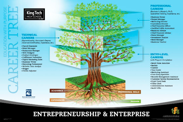 Entrepreneurship & Enterprise career tree